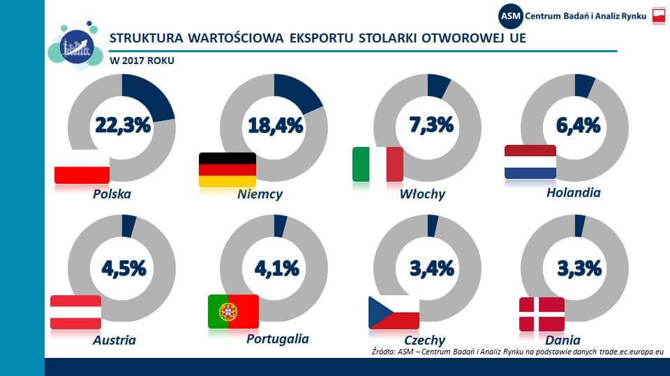 Dane dotyczące wielkości eksportu Polski w UE