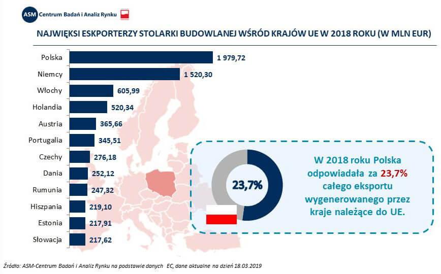 Zestawienie - najwięksi eksporterzy stolarki budowlanej, otworowej w UE