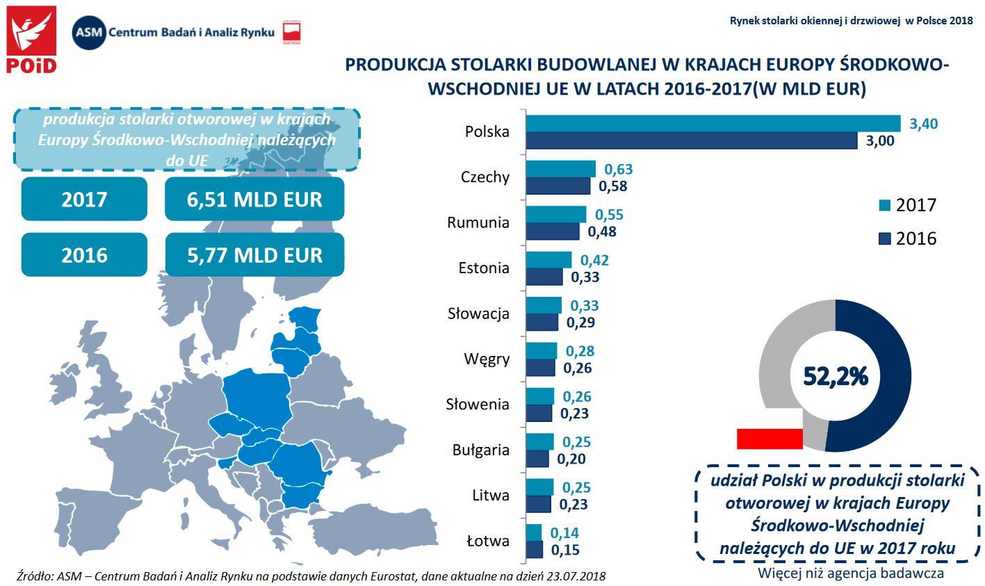 Produkcja stolarki budowalnej - okien i drzwi w Polsce w miliardach euro - dane z rynku