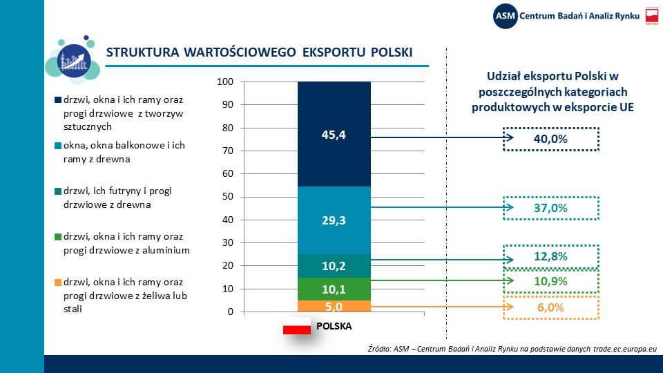 Udział polskiego eksportu - wybrane kategorie